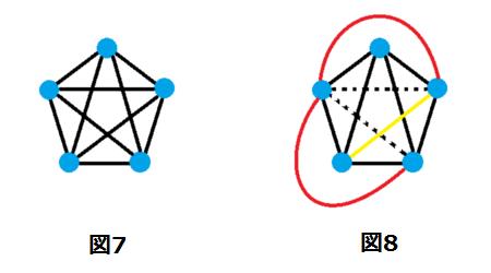 平面グラフ(図7~8)