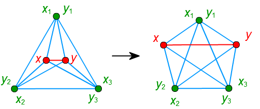 x と y が隣接する頂点を 3個以上共有