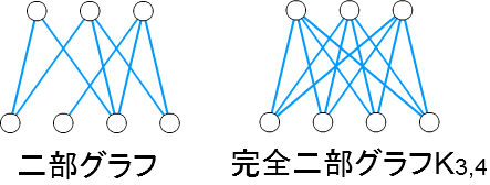 二部グラフ