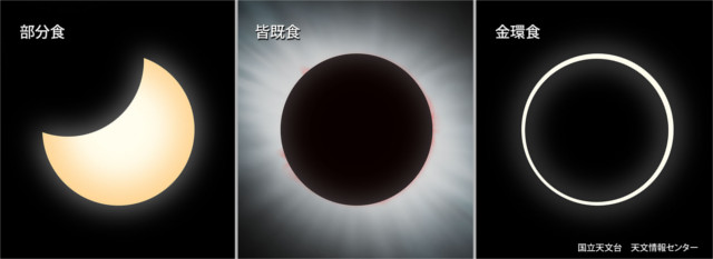 部分日食、皆既日食、金環日食