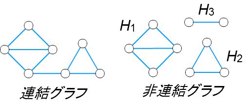 連結と非連結