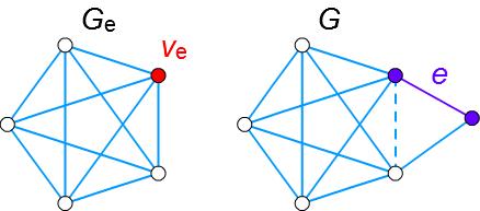 縮約とクラトフスキー部分グラフ4