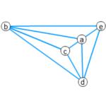 クラトフスキーの定理の証明(6)3-連結は凸埋め込みを持つ証明