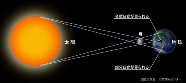 金環日食の仕組み
