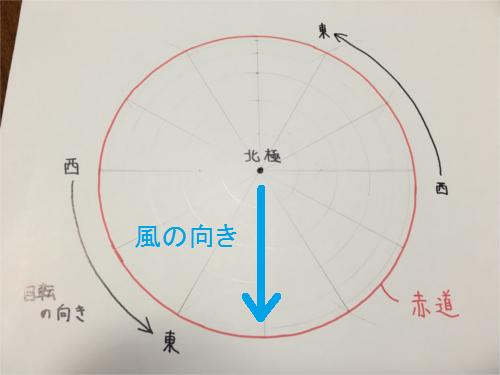 北半球を移動する風(1-2)