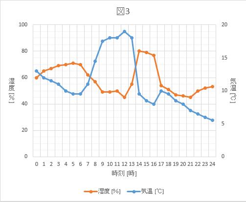 図3 1日の気温と湿度のグラフ