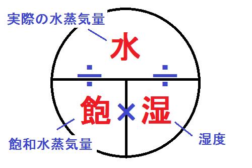 湿度の公式(てんとう虫の図)