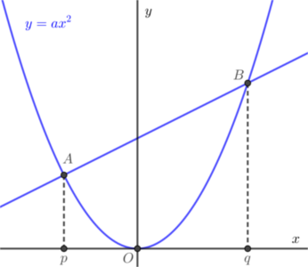 放物線と直線