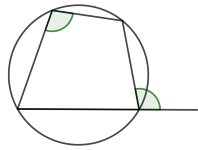円に内接する四角形