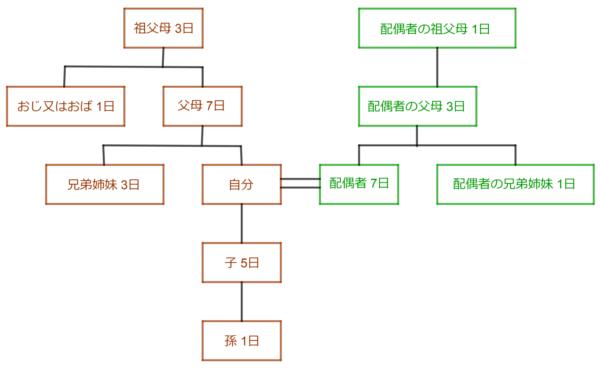 忌引日数(家系図版)