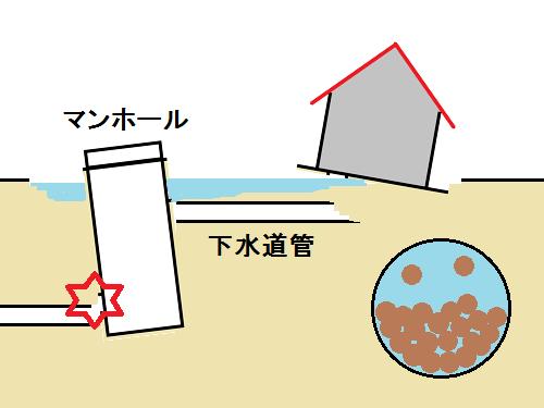 砂と水が分離し、建物が倒れたり、マンホールが浮き上がったりする。
