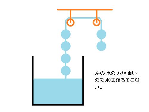 左の水の方が重いので水は落ちてこない。
