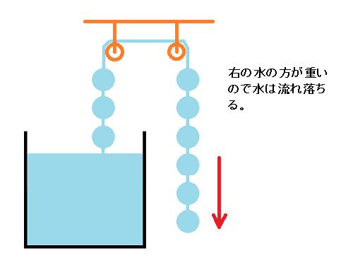 右の水の方が重いので水は流れ落ちる。
